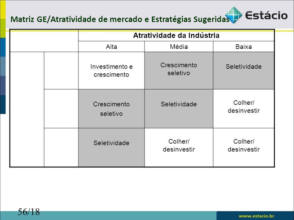 56/18 Atratividade da Indústria AltaMédiaBaixa Investimento e crescimento Crescimento seletivo Seletividade Crescimento seletivo Seletividade Colher/