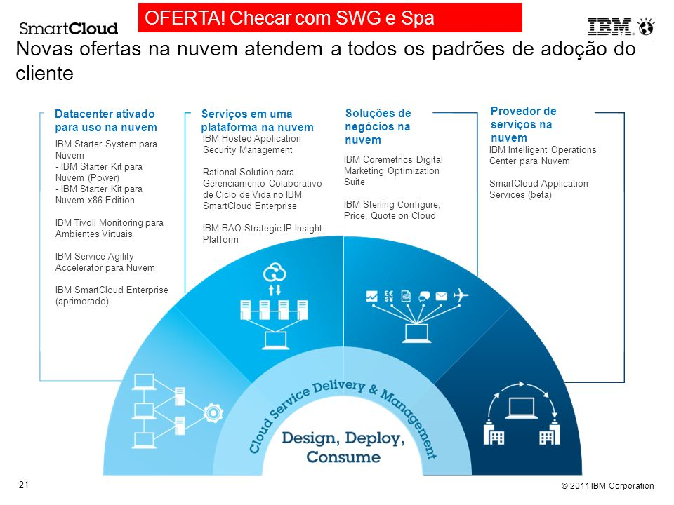 © 2011 IBM Corporation 21 Datacenter ativado para uso na nuvem Serviços em uma plataforma na nuvem Provedor de serviços na nuvem Soluções de negócios na nuvem IBM Hosted Application Security Management Rational Solution para Gerenciamento Colaborativo de Ciclo de Vida no IBM SmartCloud Enterprise IBM BAO Strategic IP Insight Platform IBM Intelligent Operations Center para Nuvem SmartCloud Application Services (beta) IBM Starter System para Nuvem - IBM Starter Kit para Nuvem (Power) - IBM Starter Kit para Nuvem x86 Edition IBM Tivoli Monitoring para Ambientes Virtuais IBM Service Agility Accelerator para Nuvem IBM SmartCloud Enterprise (aprimorado) IBM Coremetrics Digital Marketing Optimization Suite IBM Sterling Configure, Price, Quote on Cloud Novas ofertas na nuvem atendem a todos os padrões de adoção do cliente OFERTA.