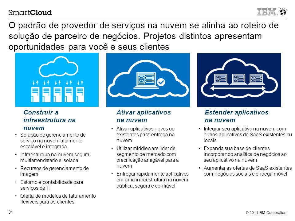 © 2011 IBM Corporation 31 O padrão de provedor de serviços na nuvem se alinha ao roteiro de solução de parceiro de negócios. Projetos distintos aprese