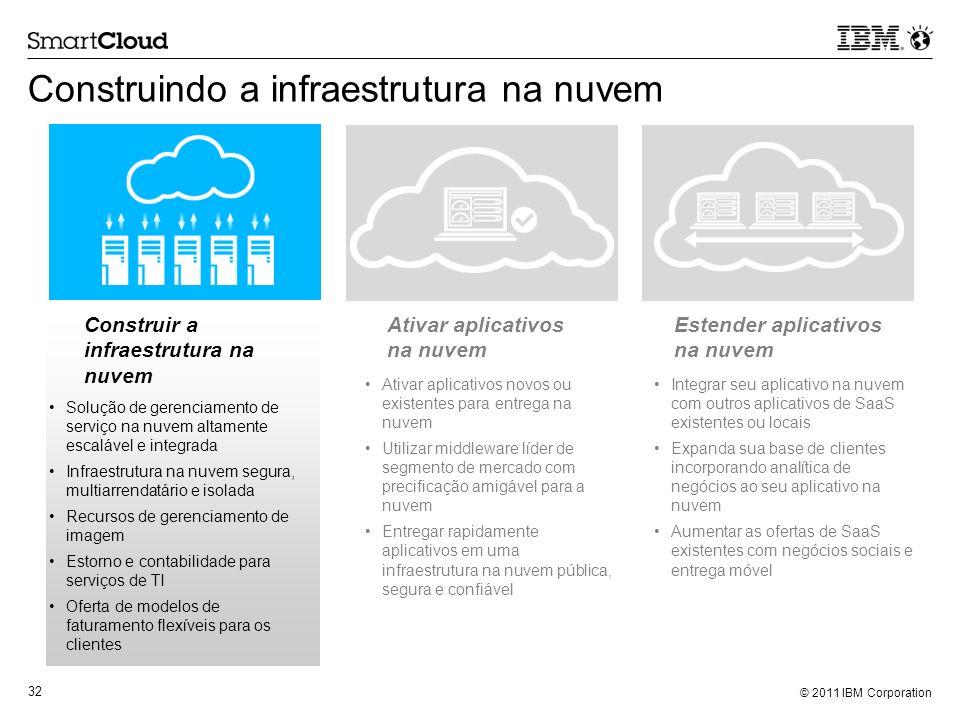 © 2011 IBM Corporation 32 Solução de gerenciamento de serviço na nuvem altamente escalável e integrada Infraestrutura na nuvem segura, multiarrendatár