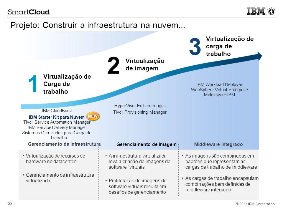 © 2011 IBM Corporation 33 Projeto: Construir a infraestrutura na nuvem... Virtualização de Carga de trabalho Virtualização de imagem Virtualização de