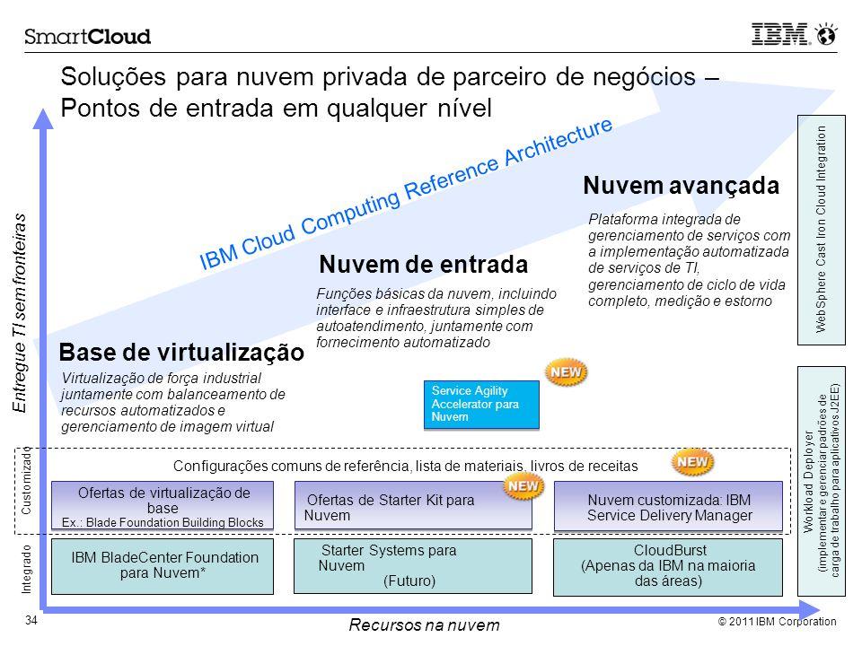 © 2011 IBM Corporation 34 Soluções para nuvem privada de parceiro de negócios – Pontos de entrada em qualquer nível Virtualização de força industrial