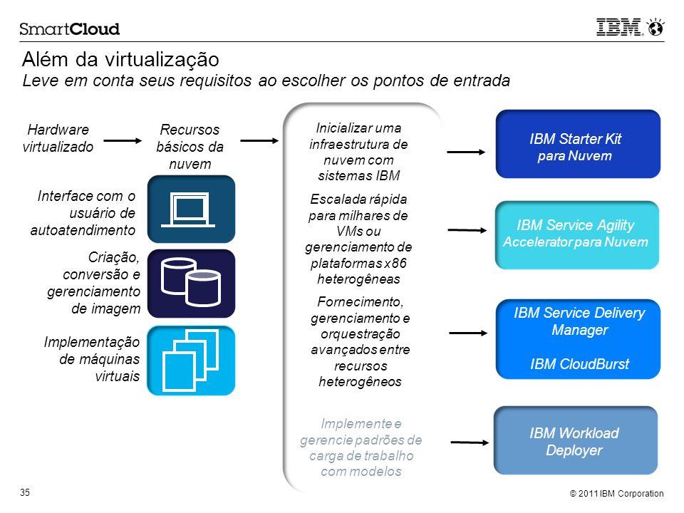 © 2011 IBM Corporation 35 Além da virtualização Leve em conta seus requisitos ao escolher os pontos de entrada Hardware virtualizado Recursos básicos