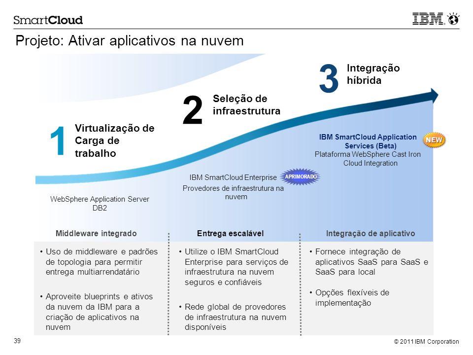© 2011 IBM Corporation 39 Projeto: Ativar aplicativos na nuvem Virtualização de Carga de trabalho Seleção de infraestrutura Integração híbrida IBM Sma