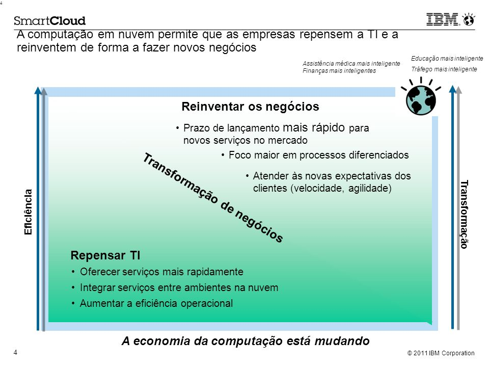 © 2011 IBM Corporation 4 4 Eficiência Transformação A economia da computação está mudando A computação em nuvem permite que as empresas repensem a TI