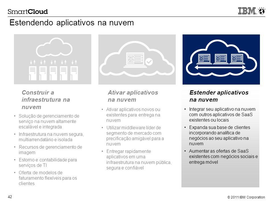 © 2011 IBM Corporation 42 Solução de gerenciamento de serviço na nuvem altamente escalável e integrada Infraestrutura na nuvem segura, multiarrendatár