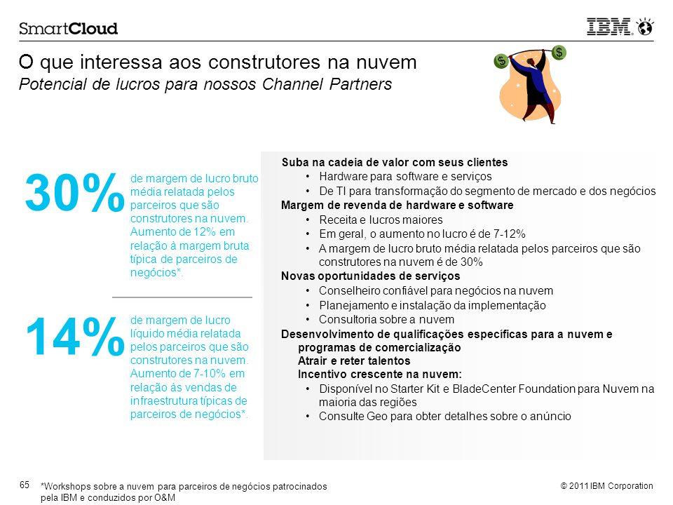 © 2011 IBM Corporation 65 O que interessa aos construtores na nuvem Potencial de lucros para nossos Channel Partners Suba na cadeia de valor com seus