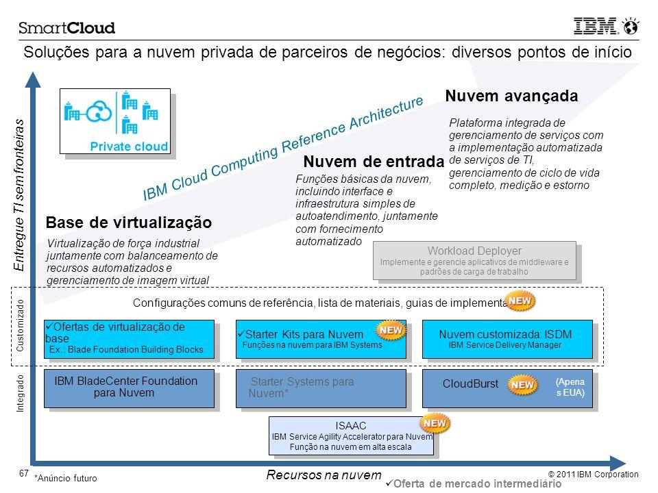 © 2011 IBM Corporation 67 Soluções para a nuvem privada de parceiros de negócios: diversos pontos de início Virtualização de força industrial juntamen