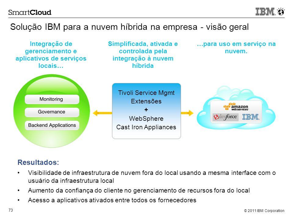 © 2011 IBM Corporation 73 Solução IBM para a nuvem híbrida na empresa - visão geral Resultados: Visibilidade de infraestrutura de nuvem fora do local