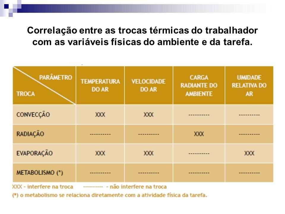 Correlação entre as trocas térmicas do trabalhador com as variáveis físicas do ambiente e da tarefa.