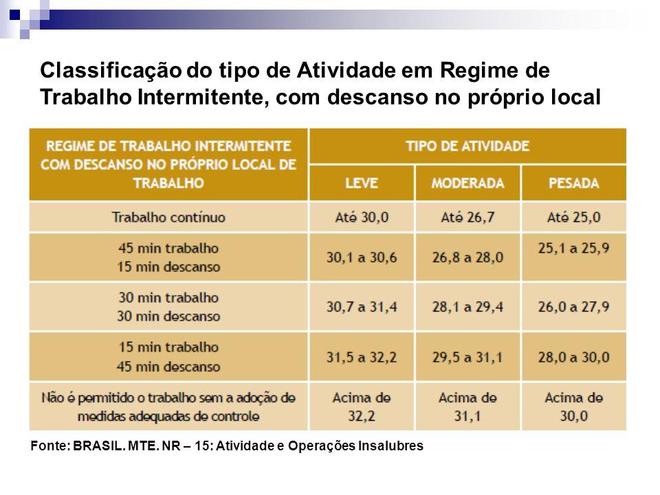 Classificação do tipo de Atividade em Regime de Trabalho Intermitente, com descanso no próprio local Fonte: BRASIL. MTE. NR – 15: Atividade e Operaçõe