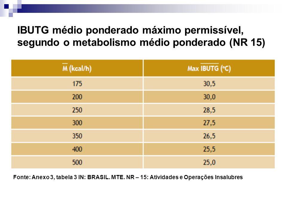 IBUTG médio ponderado máximo permissível, segundo o metabolismo médio ponderado (NR 15) Fonte: Anexo 3, tabela 3 IN: BRASIL. MTE. NR – 15: Atividades