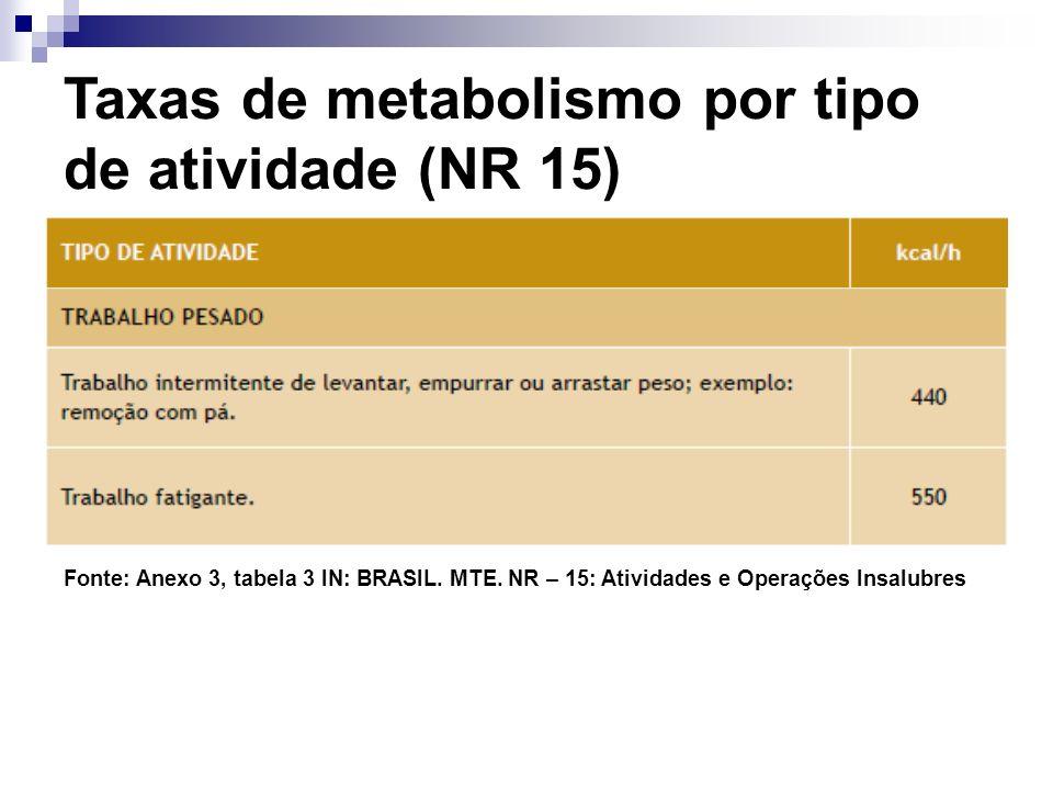 Fonte: Anexo 3, tabela 3 IN: BRASIL. MTE. NR – 15: Atividades e Operações Insalubres