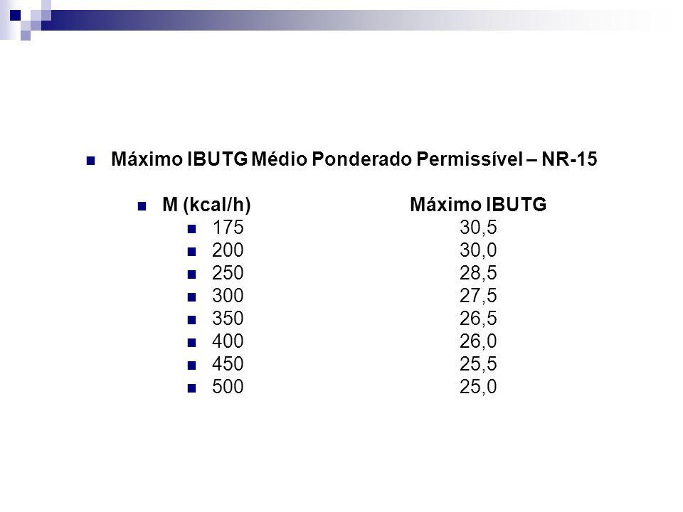 Máximo IBUTG Médio Ponderado Permissível – NR-15 M (kcal/h)Máximo IBUTG 17530,5 20030,0 25028,5 30027,5 35026,5 40026,0 45025,5 50025,0