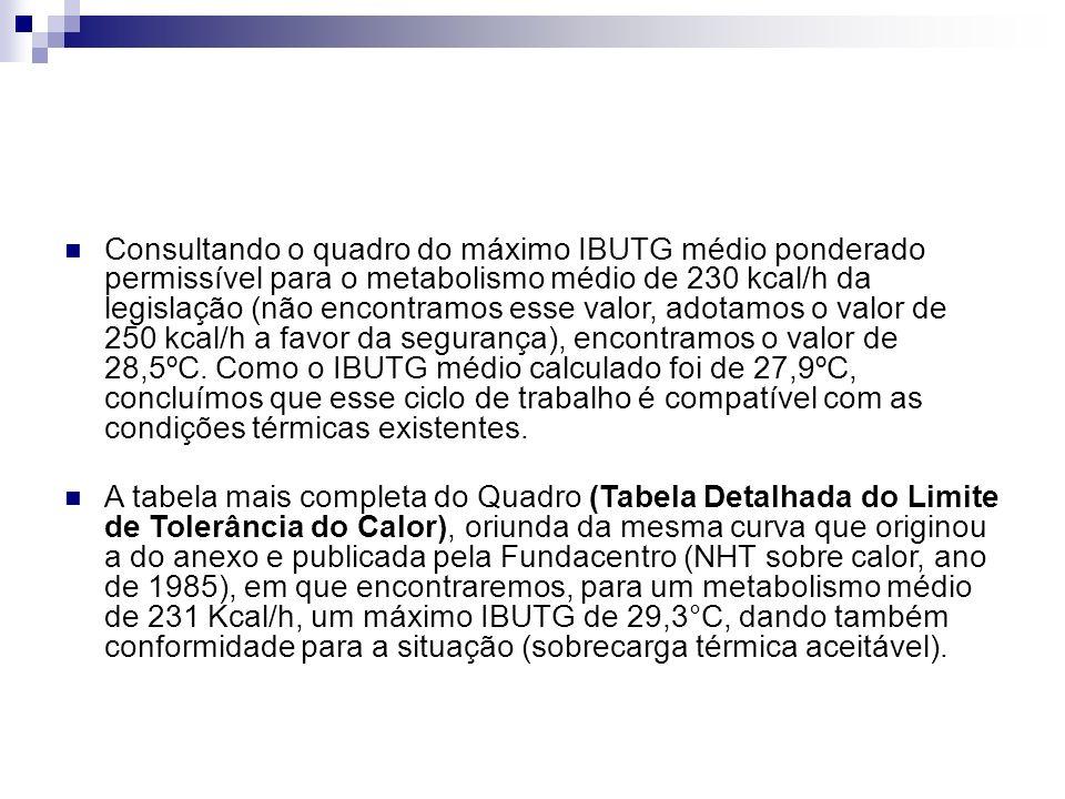 Consultando o quadro do máximo IBUTG médio ponderado permissível para o metabolismo médio de 230 kcal/h da legislação (não encontramos esse valor, ado