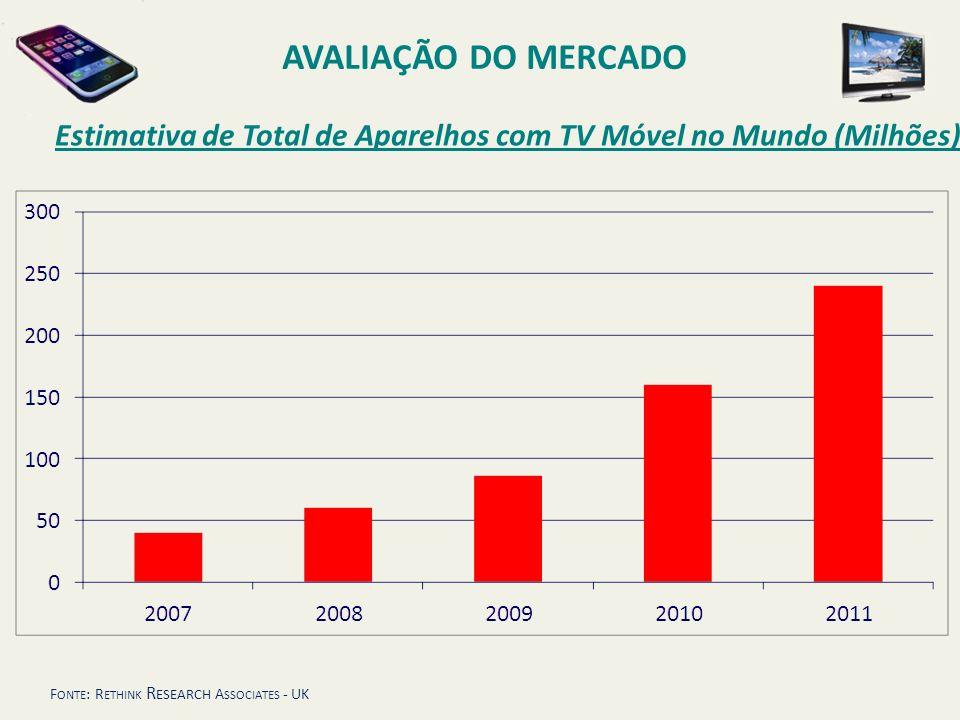 F ONTE : R ETHINK R ESEARCH A SSOCIATES - UK AVALIAÇÃO DO MERCADO Estimativa de Total de Aparelhos com TV Móvel no Mundo (Milhões)
