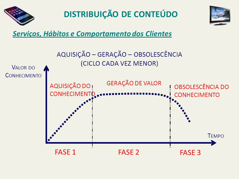 Serviços, Hábitos e Comportamento dos Clientes DISTRIBUIÇÃO DE CONTEÚDO AQUISIÇÃO DO CONHECIMENTO GERAÇÃO DE VALOR OBSOLESCÊNCIA DO CONHECIMENTO FASE 1 FASE 2 FASE 3 T EMPO AQUISIÇÃO – GERAÇÃO – OBSOLESCÊNCIA (CICLO CADA VEZ MENOR) V ALOR DO C ONHECIMENTO