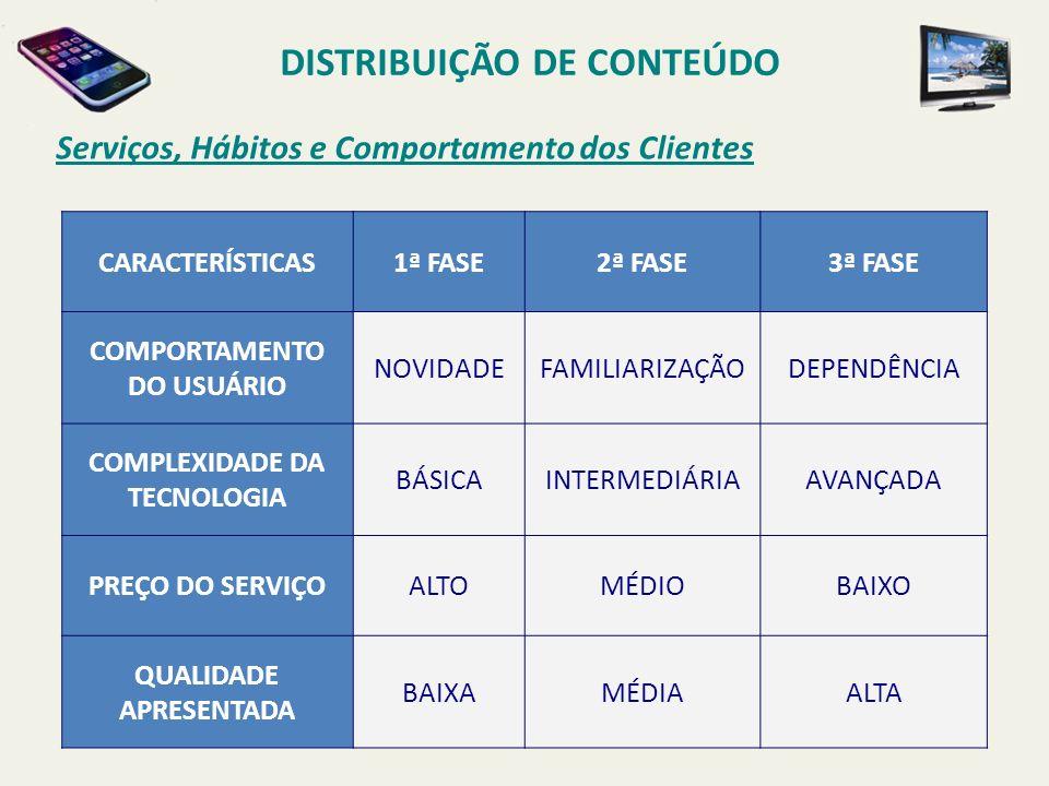 Serviços, Hábitos e Comportamento dos Clientes DISTRIBUIÇÃO DE CONTEÚDO CARACTERÍSTICAS1ª FASE2ª FASE3ª FASE COMPORTAMENTO DO USUÁRIO NOVIDADEFAMILIARIZAÇÃODEPENDÊNCIA COMPLEXIDADE DA TECNOLOGIA BÁSICAINTERMEDIÁRIAAVANÇADA PREÇO DO SERVIÇOALTOMÉDIOBAIXO QUALIDADE APRESENTADA BAIXAMÉDIAALTA