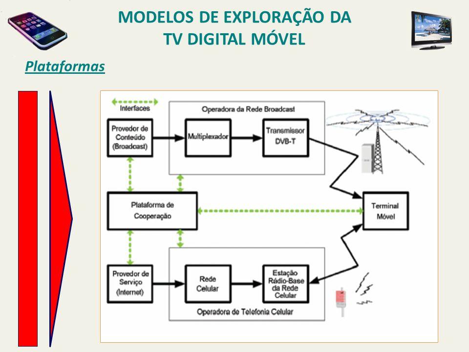 Plataformas MODELOS DE EXPLORAÇÃO DA TV DIGITAL MÓVEL