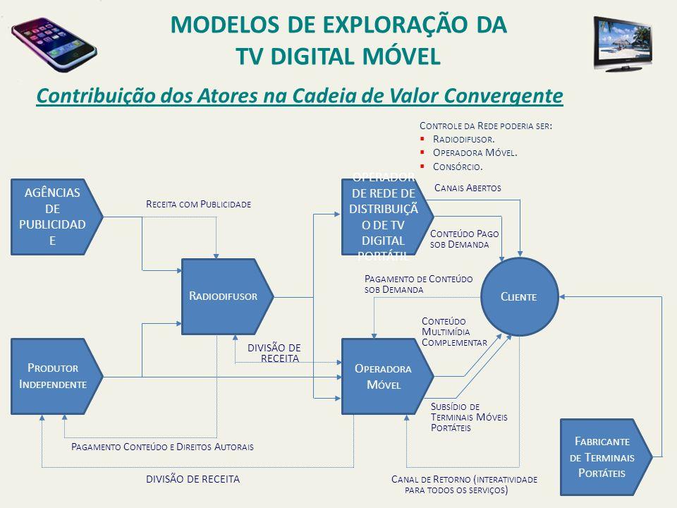 Contribuição dos Atores na Cadeia de Valor Convergente AGÊNCIAS DE PUBLICIDAD E P RODUTOR I NDEPENDENTE R ADIODIFUSOR OPERADOR DE REDE DE DISTRIBUIÇÃ O DE TV DIGITAL PORTÁTIL O PERADORA M ÓVEL F ABRICANTE DE T ERMINAIS P ORTÁTEIS C LIENTE R ECEITA COM P UBLICIDADE DIVISÃO DE RECEITA P AGAMENTO C ONTEÚDO E D IREITOS A UTORAIS C ANAL DE R ETORNO ( INTERATIVIDADE PARA TODOS OS SERVIÇOS ) C ANAIS A BERTOS C ONTEÚDO P AGO SOB D EMANDA C ONTEÚDO M ULTIMÍDIA C OMPLEMENTAR DIVISÃO DE RECEITA P AGAMENTO DE C ONTEÚDO SOB D EMANDA C ONTROLE DA R EDE PODERIA SER : R ADIODIFUSOR.