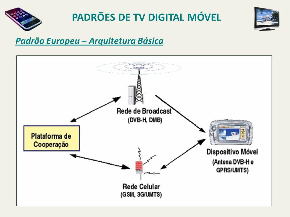 Padrão Europeu – Arquitetura Básica PADRÕES DE TV DIGITAL MÓVEL