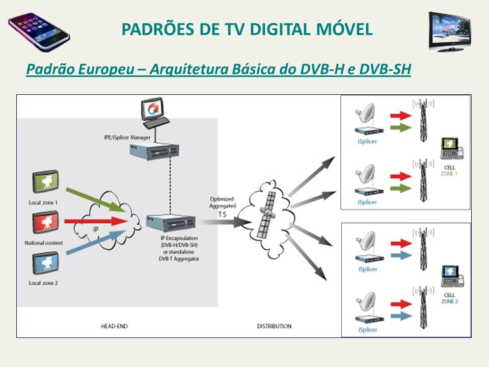 Arquitetura Básica do DVB-H / DVB-SH Padrão Europeu – Arquitetura Básica do DVB-H e DVB-SH PADRÕES DE TV DIGITAL MÓVEL