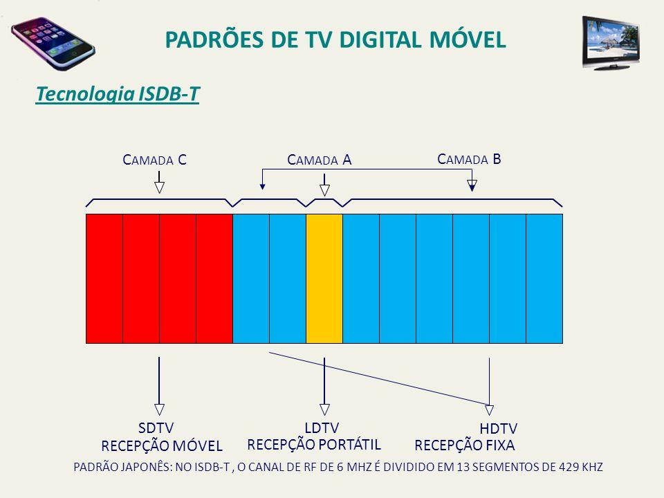 PADRÃO JAPONÊS: NO ISDB-T, O CANAL DE RF DE 6 MHZ É DIVIDIDO EM 13 SEGMENTOS DE 429 KHZ C AMADA CC AMADA A C AMADA B SDTV RECEPÇÃO MÓVEL HDTV RECEPÇÃO FIXA LDTV RECEPÇÃO PORTÁTIL Tecnologia ISDB-T PADRÕES DE TV DIGITAL MÓVEL