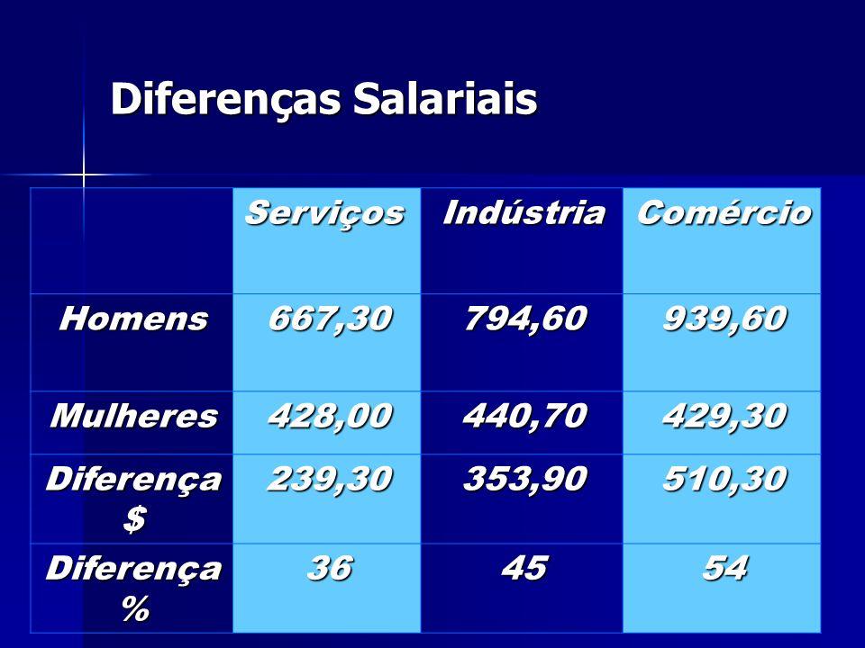 Diferenças Salariais ServiçosIndústriaComércio Homens667,30794,60939,60 Mulheres428,00440,70429,30 Diferença $ 239,30353,90510,30 Diferença % 364554