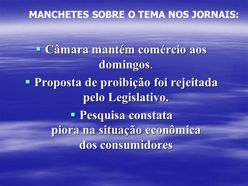 Câmara mantém comércio aos domingos. Proposta de proibição foi rejeitada pelo Legislativo. Pesquisa constata piora na situação econômica dos consumido