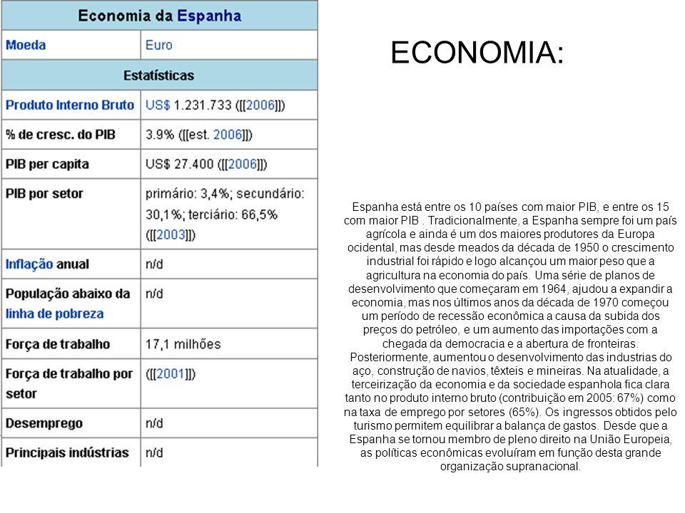 Espanha está entre os 10 países com maior PIB, e entre os 15 com maior PIB.