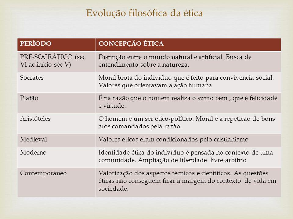 PERÍODOCONCEPÇÃO ÉTICA PRÉ-SOCRÁTICO (séc VI ac início séc V) Distinção entre o mundo natural e artificial. Busca de entendimento sobre a natureza. Só