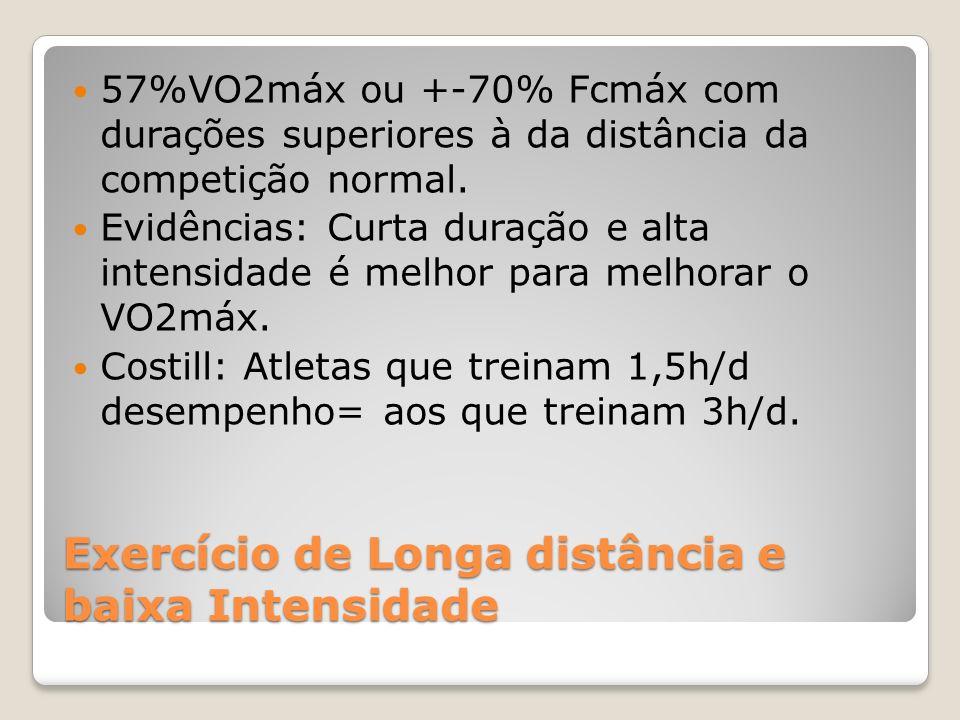 Exercício de Longa distância e baixa Intensidade 57%VO2máx ou +-70% Fcmáx com durações superiores à da distância da competição normal.