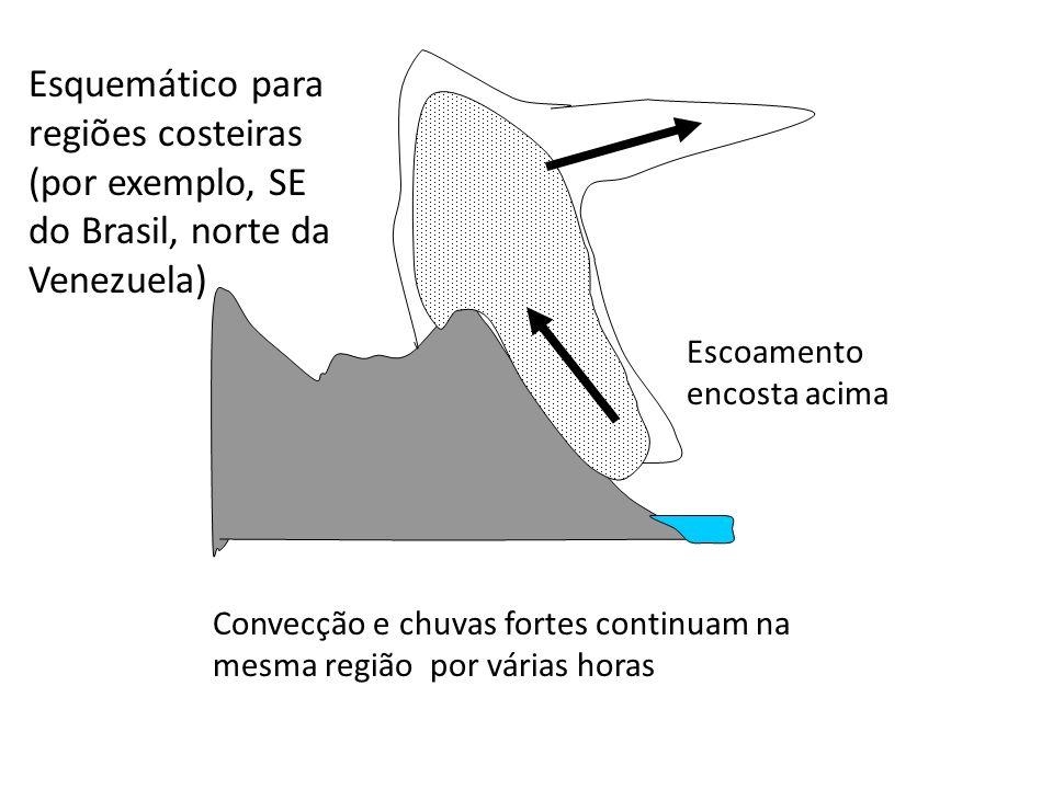 Escoamento encosta acima Esquemático para regiões costeiras (por exemplo, SE do Brasil, norte da Venezuela) Convecção e chuvas fortes continuam na mesma região por várias horas