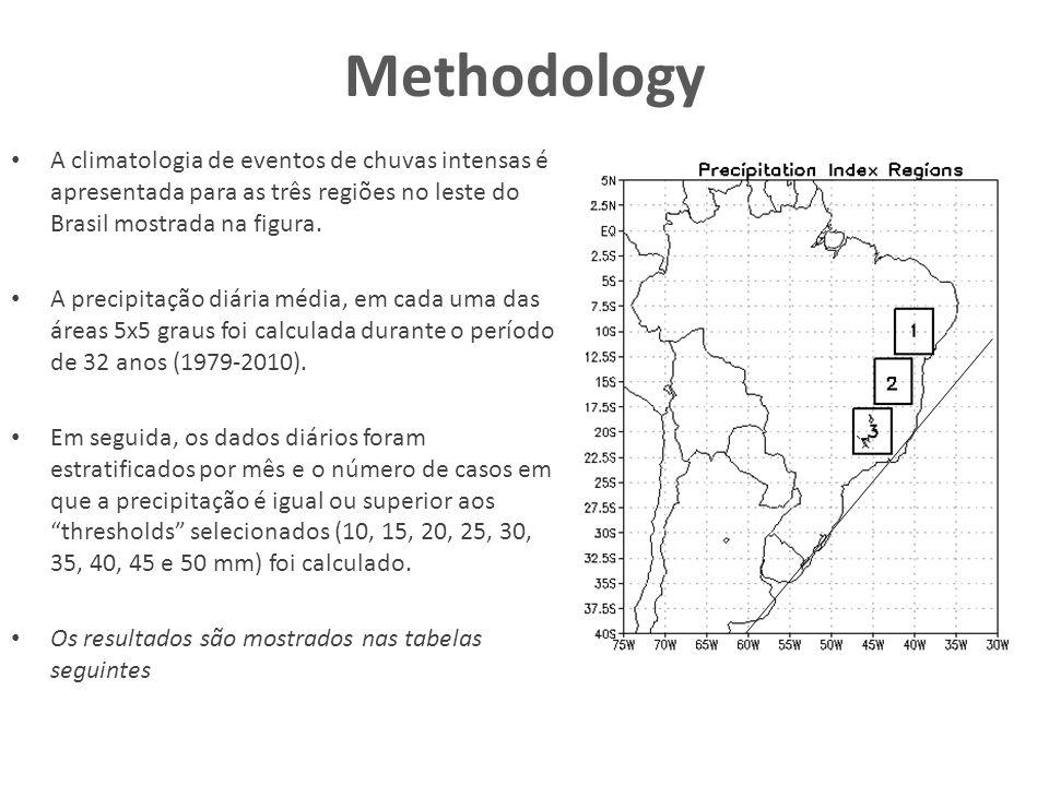 Methodology A climatologia de eventos de chuvas intensas é apresentada para as três regiões no leste do Brasil mostrada na figura. A precipitação diár