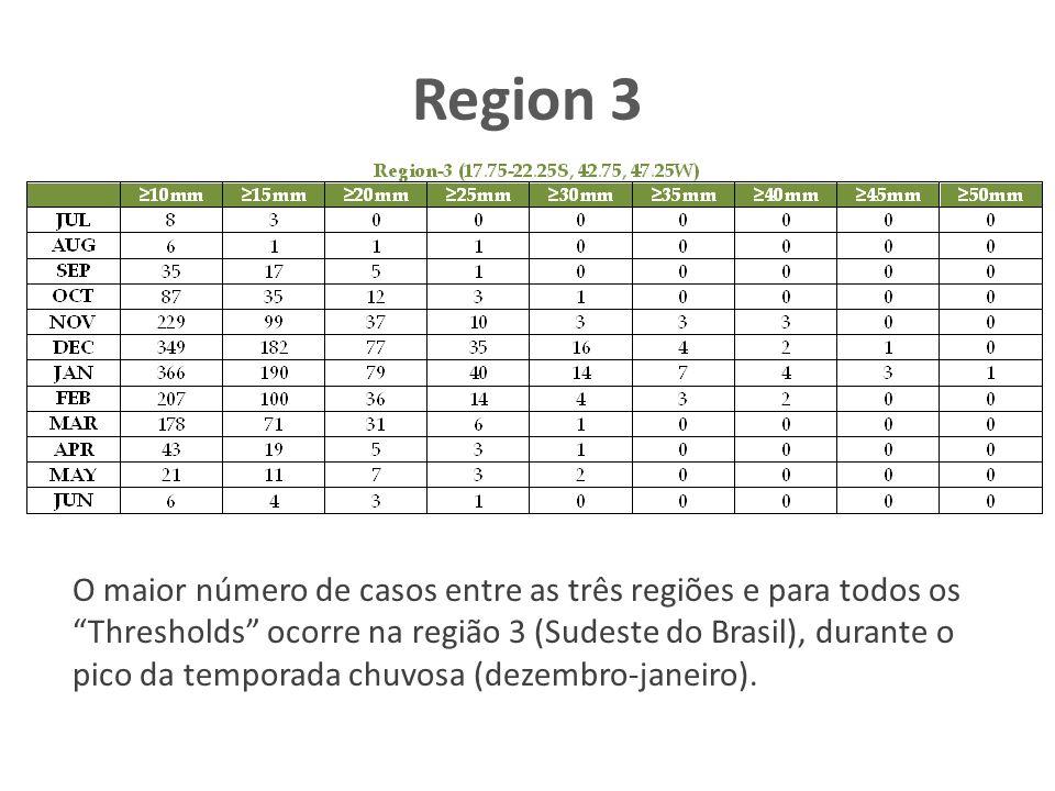 Region 3 O maior número de casos entre as três regiões e para todos os Thresholds ocorre na região 3 (Sudeste do Brasil), durante o pico da temporada chuvosa (dezembro-janeiro).