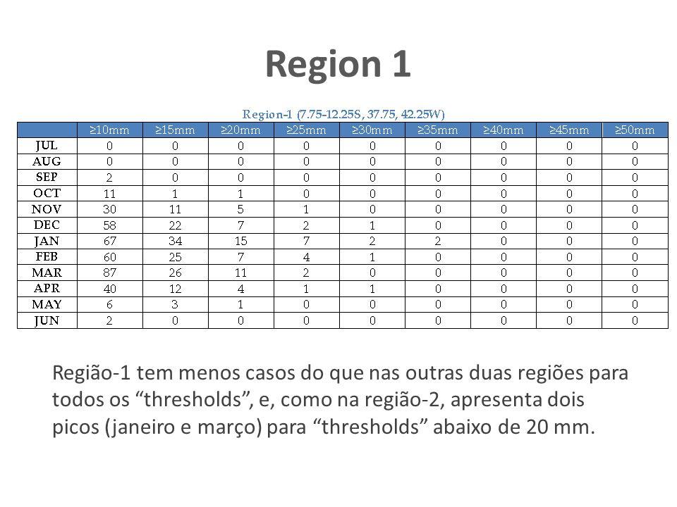 Region 1 Região-1 tem menos casos do que nas outras duas regiões para todos os thresholds, e, como na região-2, apresenta dois picos (janeiro e março) para thresholds abaixo de 20 mm.