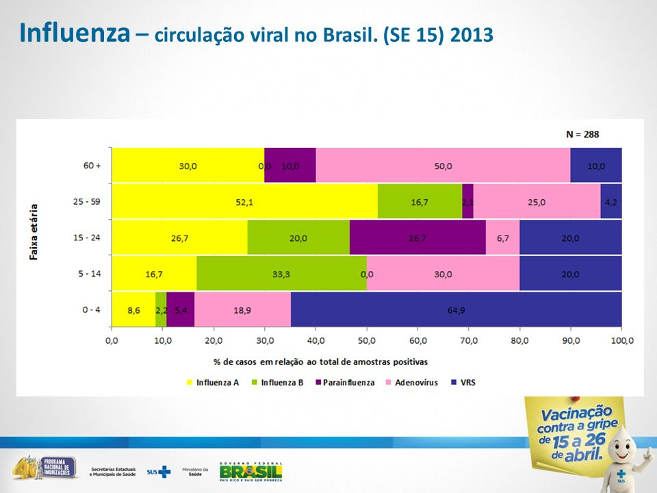 Influenza – circulação viral no Brasil. (SE 15) 2013