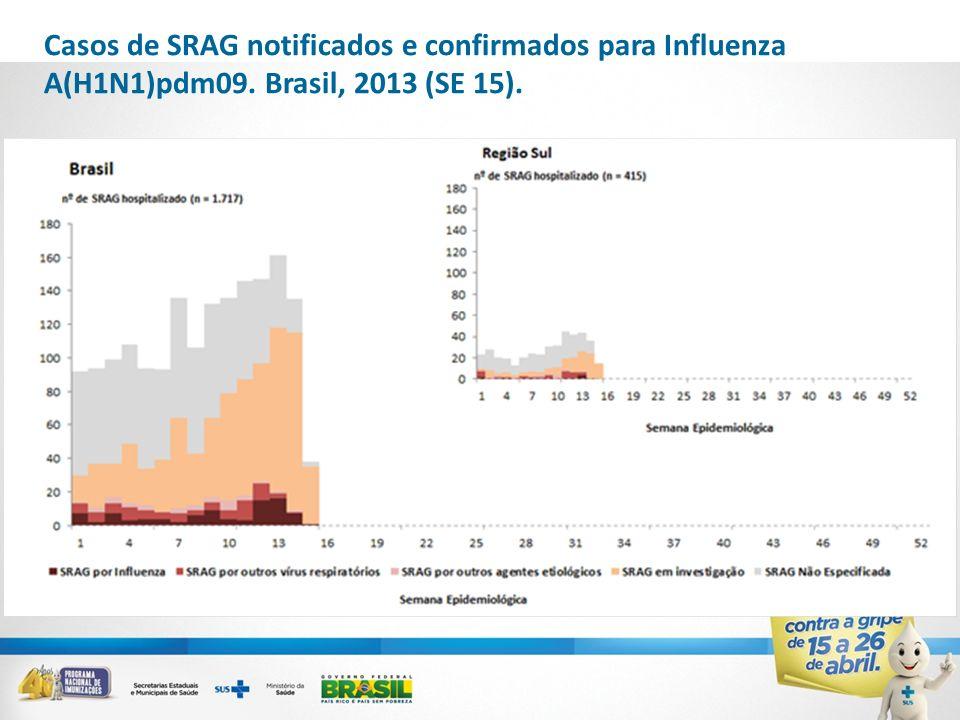 Casos de SRAG notificados e confirmados para Influenza A(H1N1)pdm09. Brasil, 2013 (SE 15).