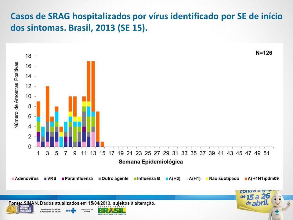 Casos de SRAG hospitalizados por vírus identificado por SE de início dos sintomas. Brasil, 2013 (SE 15). Fonte: SINAN. Dados atualizados em 15/04/2013