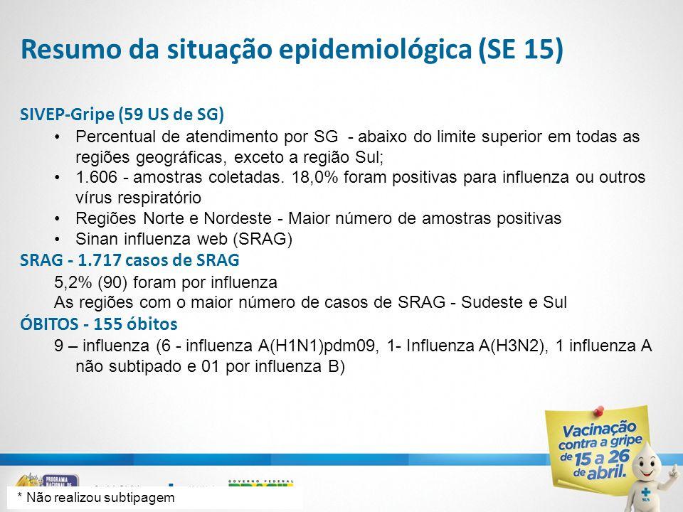 Resumo da situação epidemiológica (SE 15) SIVEP-Gripe (59 US de SG) Percentual de atendimento por SG - abaixo do limite superior em todas as regiões g