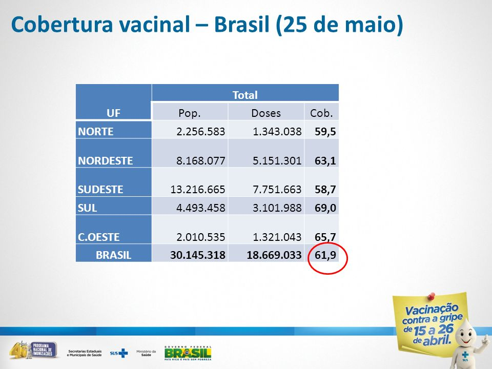 Cobertura vacinal – Brasil (25 de maio) UF Total Pop.DosesCob. NORTE2.256.5831.343.03859,5 NORDESTE8.168.0775.151.30163,1 SUDESTE13.216.6657.751.66358