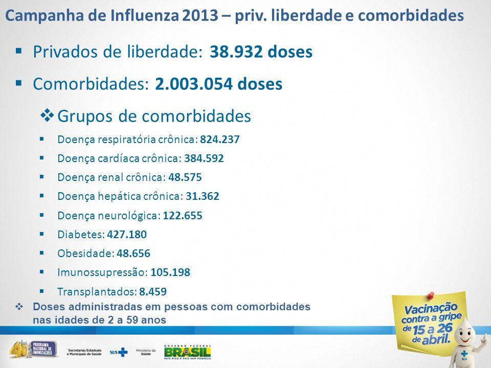 Privados de liberdade: 38.932 doses Comorbidades: 2.003.054 doses Grupos de comorbidades Doença respiratória crônica: 824.237 Doença cardíaca crônica: