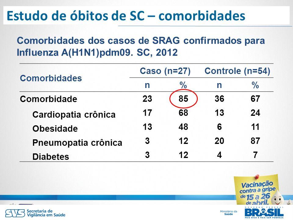 Investigação de casos de SRAG por Influenza A(H1N1)pdm09, SC, 2012 Comorbidades dos casos de SRAG confirmados para Influenza A(H1N1)pdm09. SC, 2012 Co