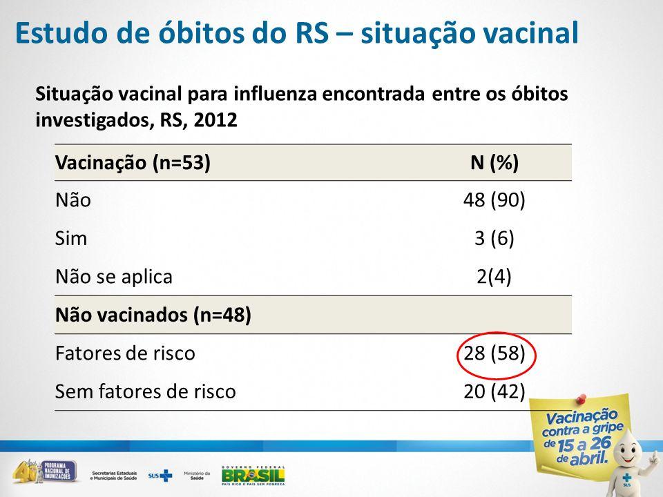 Situação vacinal para influenza encontrada entre os óbitos investigados, RS, 2012 Vacinação (n=53)N (%) Não48 (90) Sim3 (6) Não se aplica2(4) Não vaci