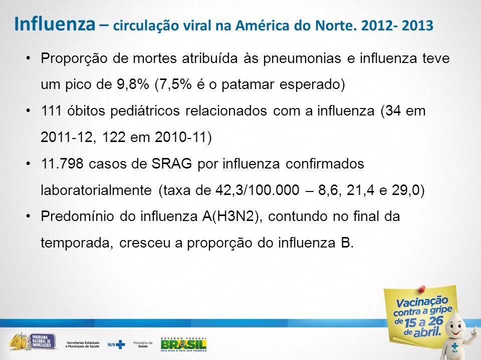 Influenza – circulação viral na América do Norte. 2012- 2013 Proporção de mortes atribuída às pneumonias e influenza teve um pico de 9,8% (7,5% é o pa