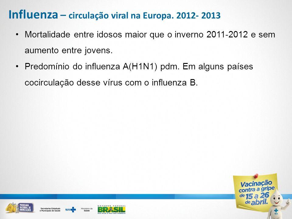 Mortalidade entre idosos maior que o inverno 2011-2012 e sem aumento entre jovens. Predomínio do influenza A(H1N1) pdm. Em alguns países cocirculação