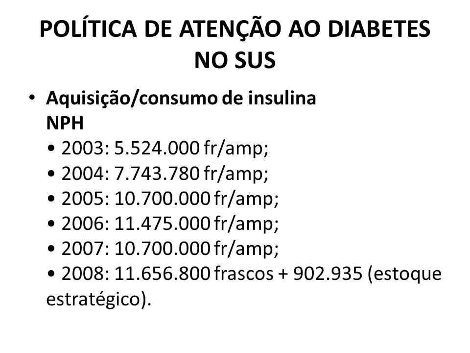 POLÍTICA DE ATENÇÃO AO DIABETES NO SUS Aquisição/consumo de insulina NPH 2003: 5.524.000 fr/amp; 2004: 7.743.780 fr/amp; 2005: 10.700.000 fr/amp; 2006