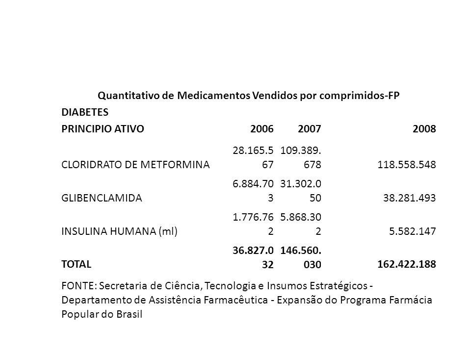 Quantitativo de Medicamentos Vendidos por comprimidos-FP DIABETES PRINCIPIO ATIVO200620072008 CLORIDRATO DE METFORMINA 28.165.5 67 109.389. 678118.558