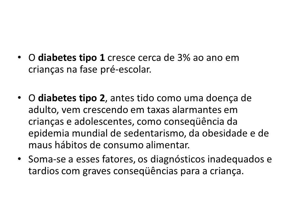 O diabetes tipo 1 cresce cerca de 3% ao ano em crianças na fase pré-escolar. O diabetes tipo 2, antes tido como uma doença de adulto, vem crescendo em