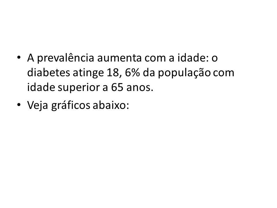 A prevalência aumenta com a idade: o diabetes atinge 18, 6% da população com idade superior a 65 anos. Veja gráficos abaixo: